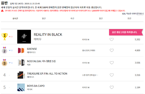 "Top 5 Kpop Album sold on Hanteo realtime 2019-11-15 - 23:45 KST:  #1 #MAMAMOO ""REALITY IN BLACK"" #2 #AB6IX ""6IXENSE"" #3 #VICTON ""NOSTALGIA"" #4 #ATEEZ ""TREASURE EP.FIN: ALL TO ACTION"" #5 #BDC ""BOYS DA CAPO"" <br>http://pic.twitter.com/catP5Rdmmg"
