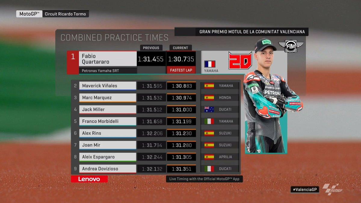 Hasil FP2 MotoGP Valencia 2019