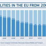 Image for the Tweet beginning: 🇪🇺 #RoadSafety FINAL figures for