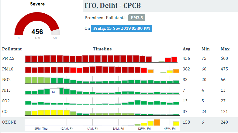 Delhi: As per the Air Quality Index (AQI) data by Central Pollution Control Board (CPCB), PM 2.5 at 456 - in 'Severe' category.