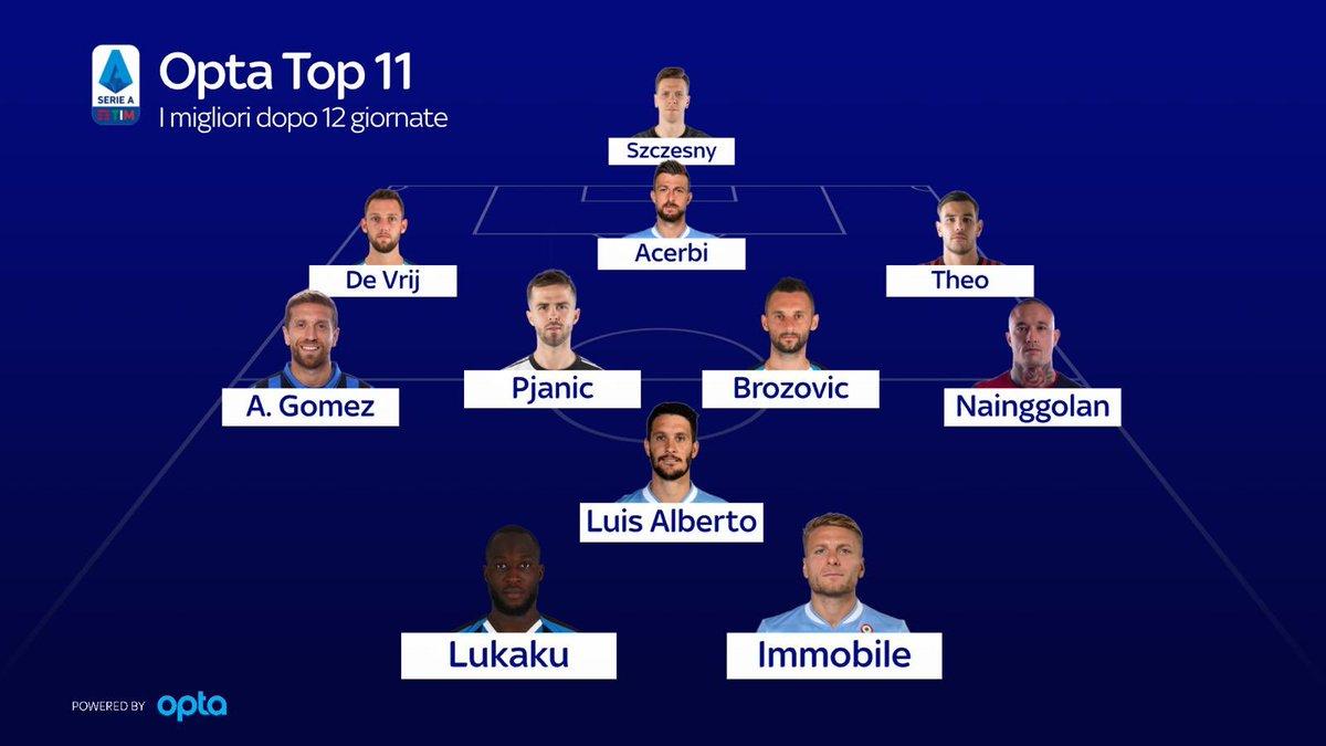 Matteo Barzaghi On Twitter Su Sky Sport 24 Sito E App Skysport Parliamo Della Formazione Top11 Di Opta Fatta In Base Al Rendimento In Queste Prime 12 Giornate Di Serie A