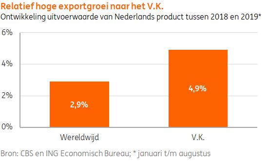 test Twitter Media - Uitvoercijfers over eerste acht maanden lijken erop te wijzen dat exporteurs van Nederlandse producten naar het Verenigd Koninkrijk profiteren van de aanleg van extra voorraden vanwege onzekerheid rondom #brexit #ING. Lees meer over de Britse hamsterwoede: https://t.co/jOqEXvfxMc https://t.co/oKB6ZZw2Kp