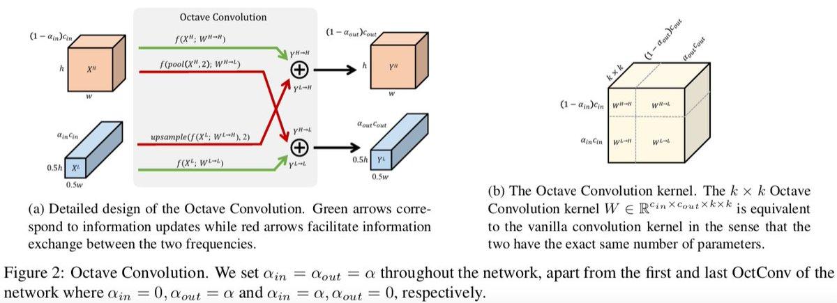 詳細情報がある画像の密な部分と外形情報の疎の部分に分けるConv, Octave Convを提案。低解像度・高解像度それぞれで畳み込み、高低の情報を統合する、というプロセスになっている。従来のCNNとそのまま入れ替えることができ、同じパラメータ数で高速・高精度になる。