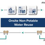 Image for the Tweet beginning: How can onsite non-potable water