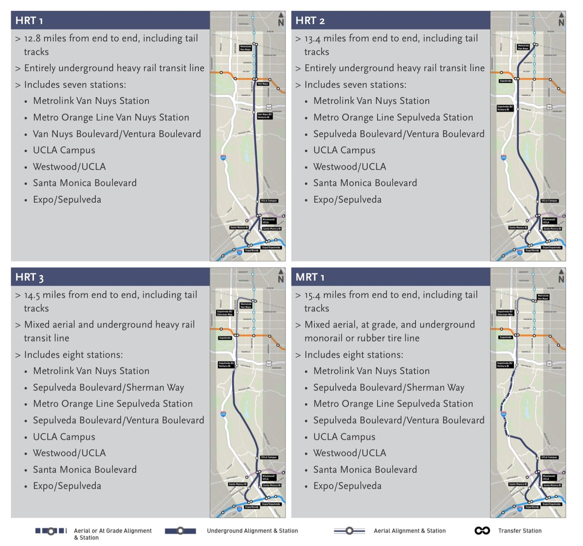 11/20/19 Metro Planning Committee: Sepulveda Transit Corridor feasibility study is done. Selection of alternatives for environmental clearance will be in June/July 2020. Report says a single-bore tunnel can overcome ventilation and cross-passage issues. metro.legistar.com/LegislationDet…