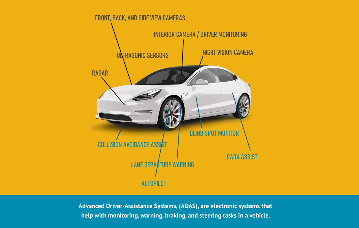 New article: How Advanced Driver-Assistance Systems (ADAS) Impact Automotive Semiconductors by @TeamNexperia https://www.wevolver.com/article/how.advanced.driverassistance.systems.adas.impact.automotive.semiconductors …#MOSFETs #LFPAK #automotive #transistors #semiconductor #MEMS #sponsored
