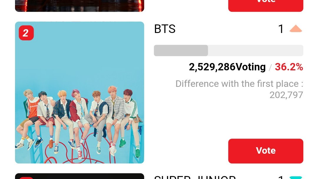 Wake Up Arab ARMY This isn't bedtime We still need to 202,797 more vote! #ArabArmyWithVote<br>http://pic.twitter.com/78IqAxpFSJ