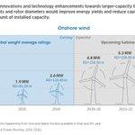 Image for the Tweet beginning: .@IRENA's 'Future Wind Energy' report