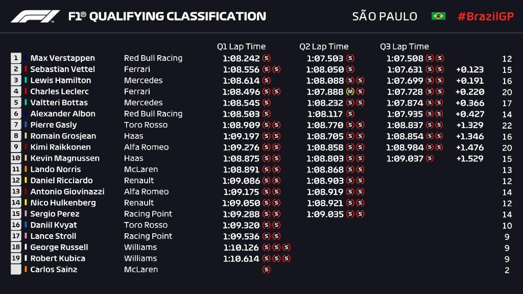 Parrilla De Salida Gran Premio De Fórmula 1 Brasil Interlagos 2019 F1 En Estado Puro