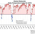 Image for the Tweet beginning: The Alaska statewide daily temperature