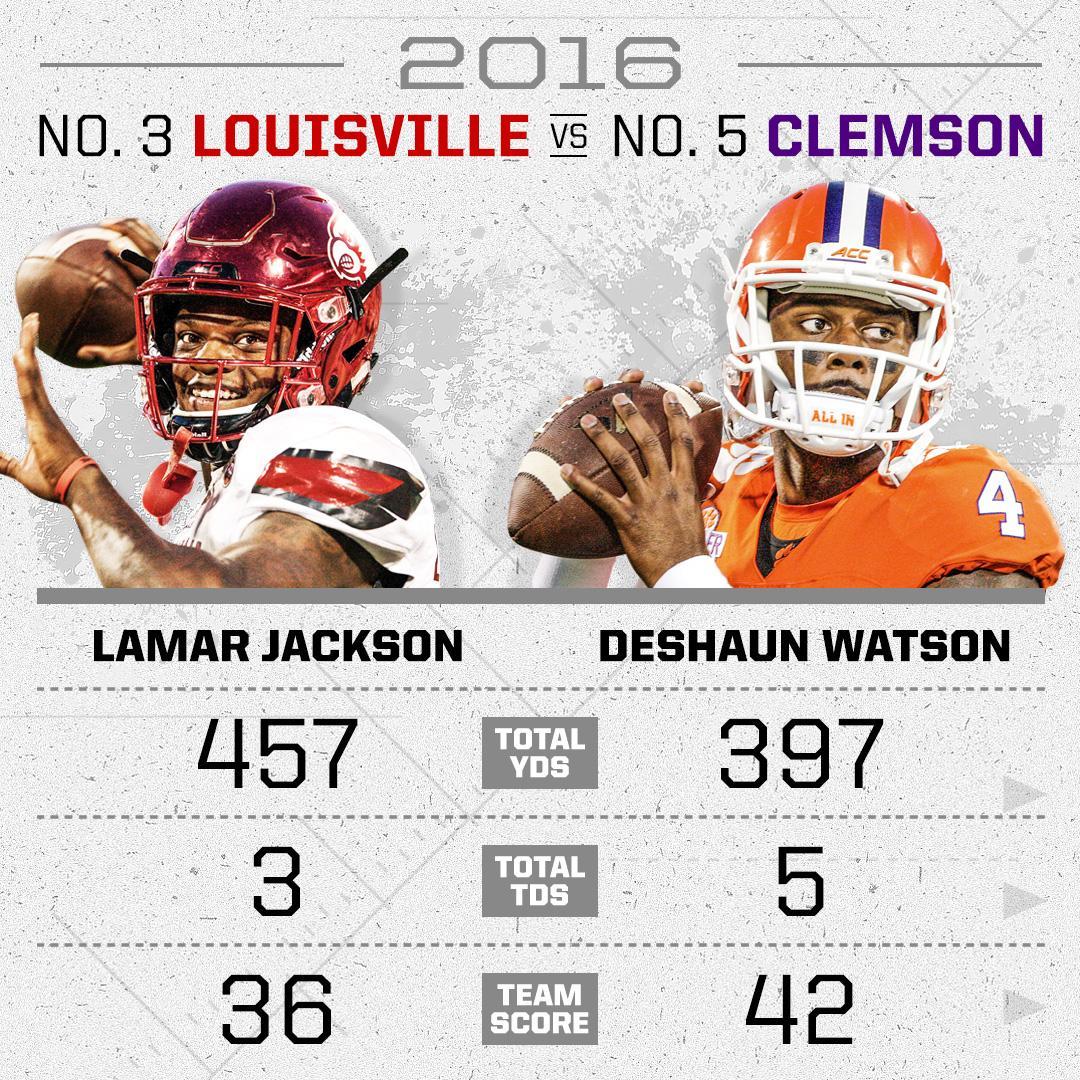 2016 saw Lamar Jackson and Deshaun Watson stuff the stat sheet in a Top 5 Louisville-Clemson battle.   Sunday, they'll meet again  <br>http://pic.twitter.com/wFzlvjwkSS