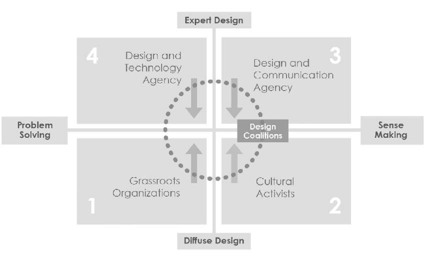 Dr Dhruv Sharma On Twitter It S A Book Design When Everybody Designs By Ezio Manzini