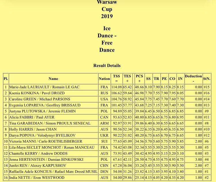 Challenger (9) - Warsaw Cup, Варшава, Польша, 14 - 17 ноября - Страница 2 EJk2at9WoAApFtF?format=jpg&name=900x900
