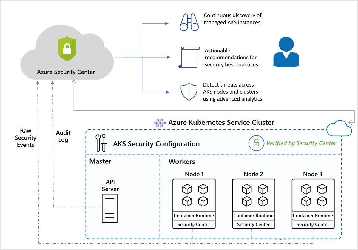 Azure Kubernetes Services integration with Security Center (Preview) https://docs.microsoft.com/en-us/azure/security-center/azure-kubernetes-service-integration… #Azure #Kubernetes #ASC #Security #Containers #AKS #DevOps #Cloud