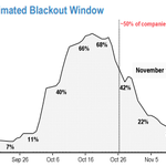 Image for the Tweet beginning: Blackout period is over, buybacks