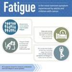 Image for the Tweet beginning: Fatigue is the most common