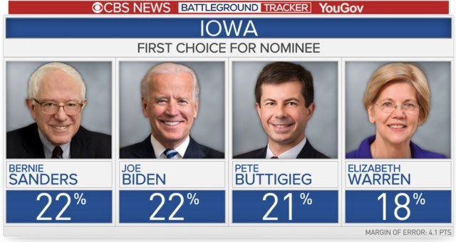 New CBS/YouGov poll of Iowa is out: Baby Yoda Bernie 22%VP Biden 22%Mayor Pete 21%Senator Warren 18%