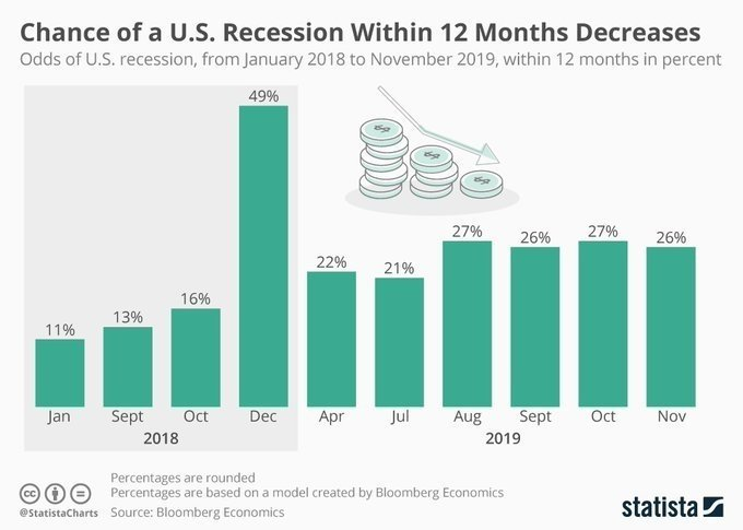 test Twitter Media - The chance of a U.S. recession within 12 months decreases https://t.co/DSyzHtjmT2 @MikeQuindazzi #DeepLearning #IoT #BigData mt: @worldtrendsinfo MT @Statista ht @MotorCycleTwitt https://t.co/tQA4aFxgjh
