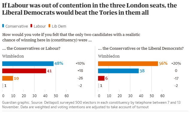 It's either Tories or Lib Dems here in Wimbledon.  Lend your vote to @PaulKohlerSW19 on 12 December and we can ensure Wimbledon's next MP is a Remainer, not a Boris Johnson stooge. <br>http://pic.twitter.com/MveGOM2YPx