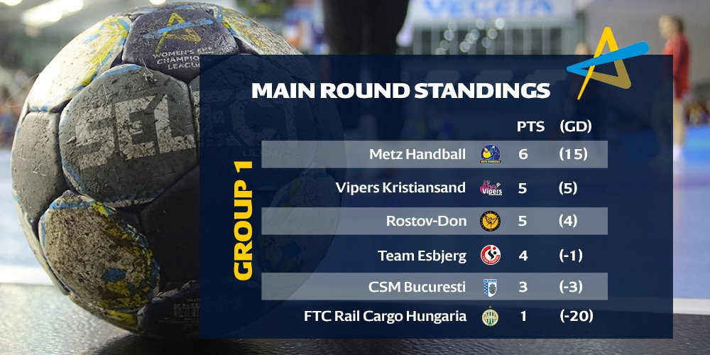 We know all the 12 teams qualified for #deloehfcl Main Round.   Here is the ranking of the 6 teams of Main Round Group 1. The playing schedule will be published tomorrow.  Congratulations, @MetzHandball @VipersKrSand  @rostovhandballe @TeamEsbjerg @csm_bucharest  @Fradi_HU