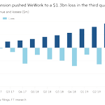 Image for the Tweet beginning: #wework: New figures reveal acceleration