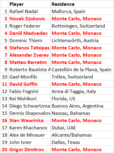 While watching the #ATPFinals2019 I was also thinking about taxation. 5 out of the current top 8 male tennis players live in Monte Carlo for tax reasons, according to their Wiki pages. 11 out of the top 20 (plus 2 in the Bahamas and 1 in Dubai).  #ATPFinals <br>http://pic.twitter.com/27OvdzWY6U