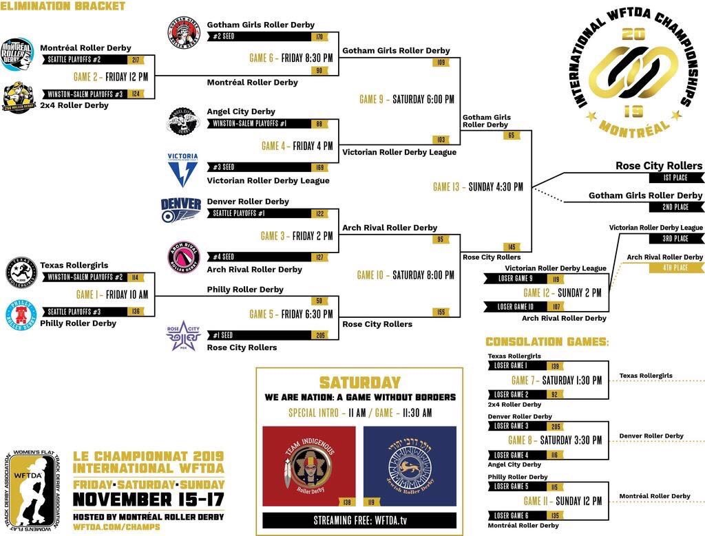 Here is the completed bracket for #WFTDAChamps2019! <br>http://pic.twitter.com/LMgjCTqEEM