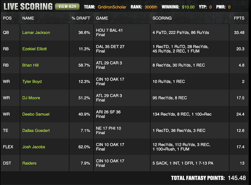 Another profitable #DFS afternoon on #DraftKings in Fantasy Football. Summa Cum Laude Lineup: 145.4 points scored.  L. Jackson & D. Samuel rocked! Fourth year providing winning cash game lineups on http://FootballDiehards.com . #FantasyFootballAdvice #FantasyFootball