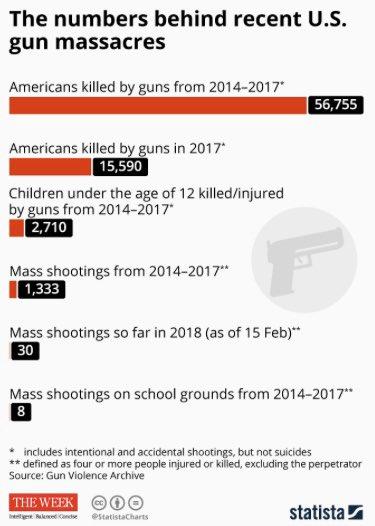 For context #GunViolence #CA25 #GunReform