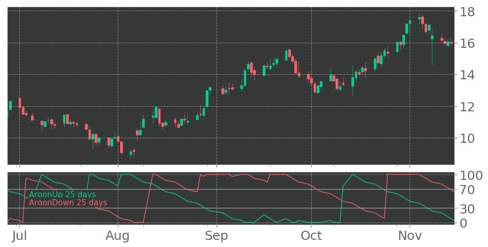$FLXN's Aroon indicator drops into Downtrend on November 13, 2019. View odds for this and other indicators: https://tickeron.com/go/926749 #FlexionTherapeutics #stockmarket #stock #technicalanalysis #money #trading #investing #daytrading #news #today