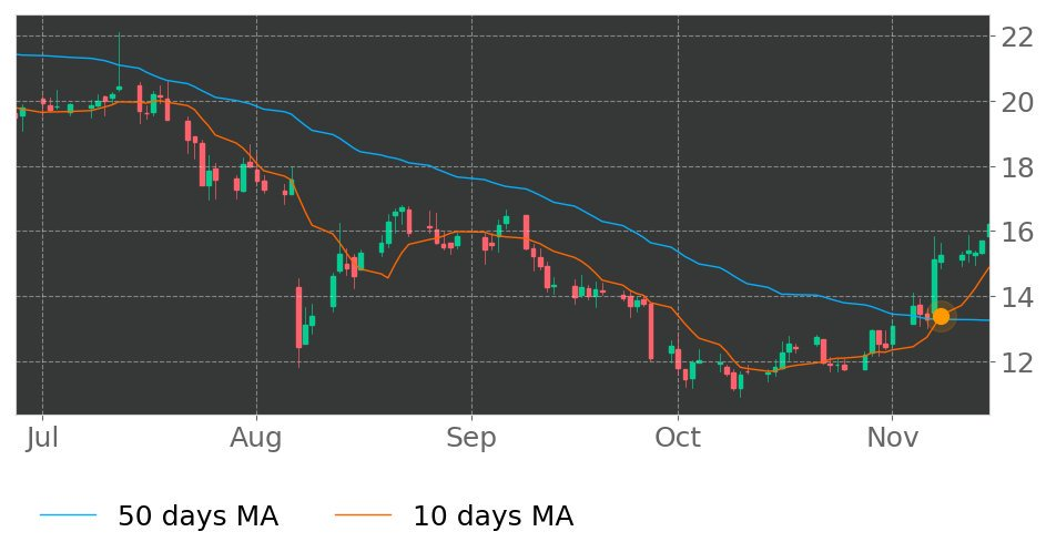 $AXGN's 10-day Moving Average crossed above its 50-day Moving Average on November 8, 2019. View odds for this and other indicators: https://tickeron.com/go/926750 #AxoGen #stockmarket #stock #technicalanalysis #money #trading #investing #daytrading #news #today