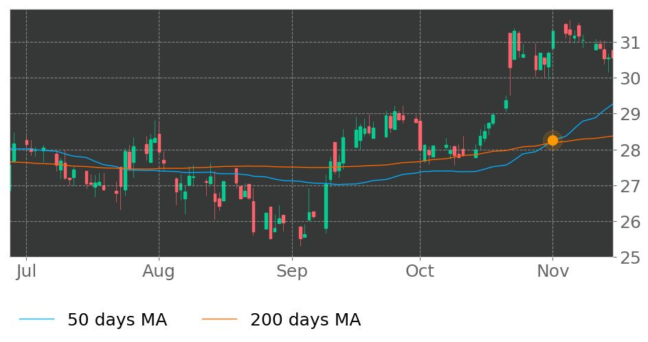 $FDEF in Uptrend: 50-day Moving Average moved above 200-day Moving Average on November 1, 2019. View odds for this and other indicators: https://tickeron.com/go/926747 #FirstDefianceFinancial #stockmarket #stock #technicalanalysis #money #trading #investing #daytrading #news #today