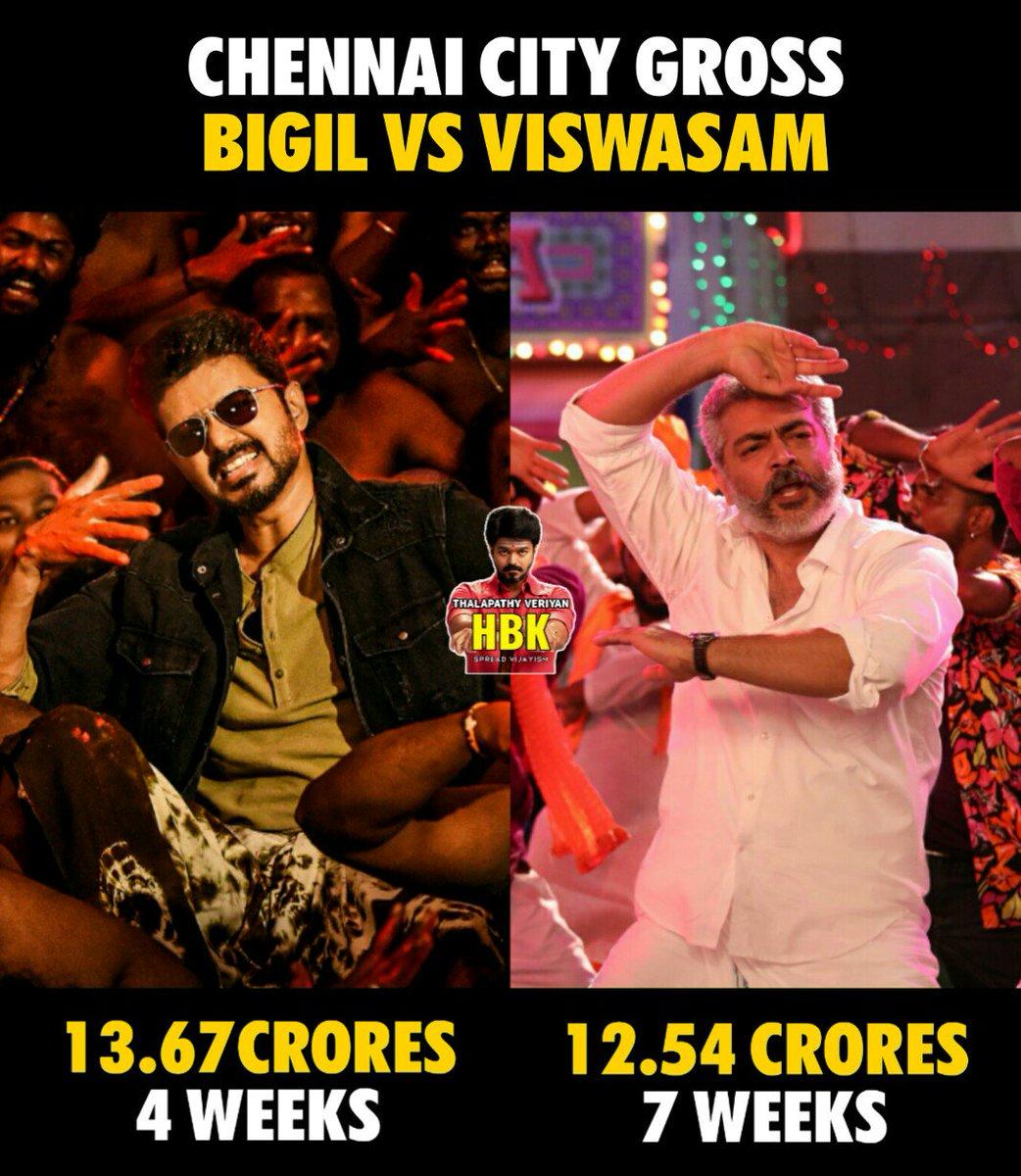 #Bigil vs #Visuwasam chennai gross !  #Bigil - 13.67 crores [ 4weeks ]   #Visuwasam - 12.54 crores [ 7weeks ]   #IndustryHitBIGIL  <br>http://pic.twitter.com/KIzjQqRW5i