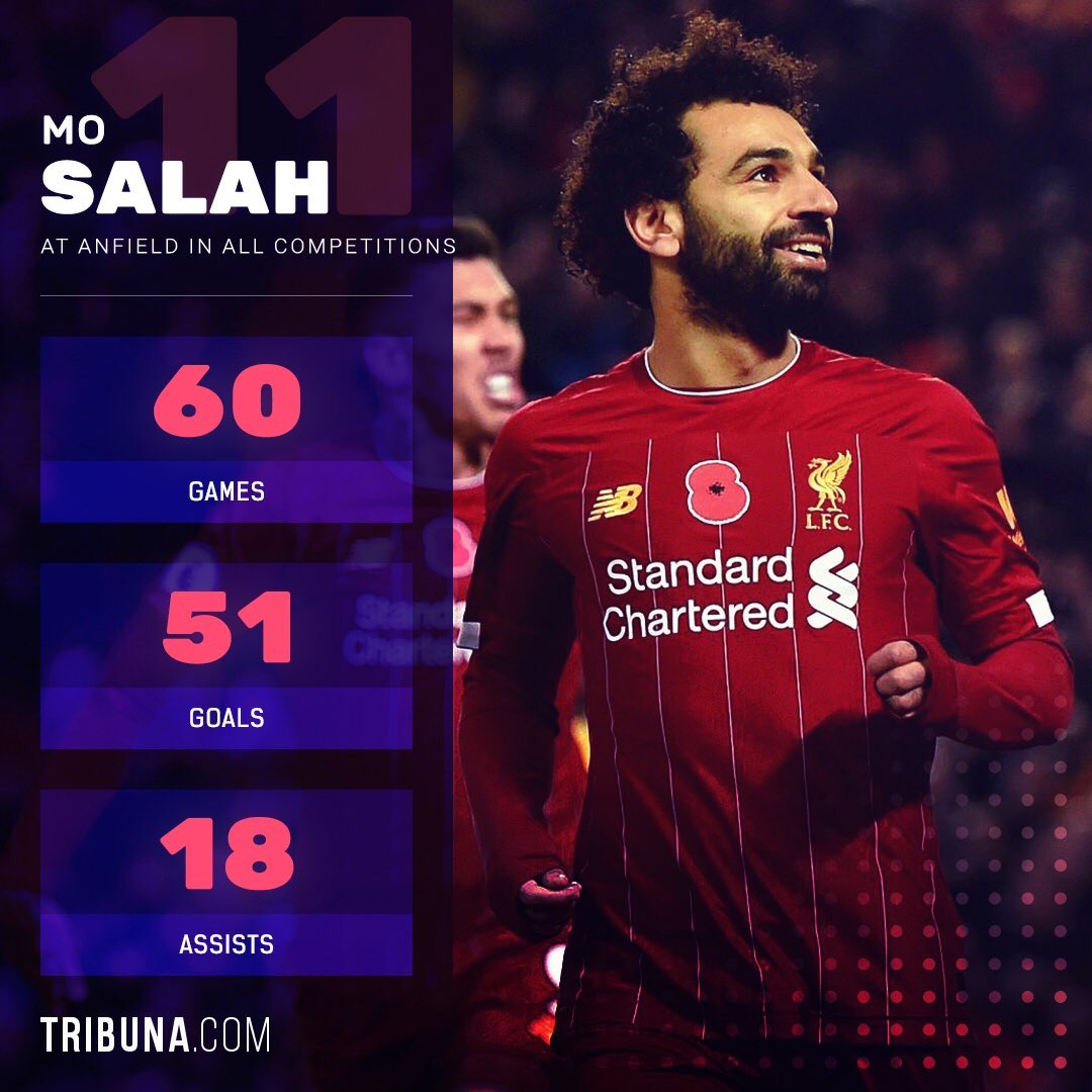 He's Unstoppable at Anfield #MoSalah