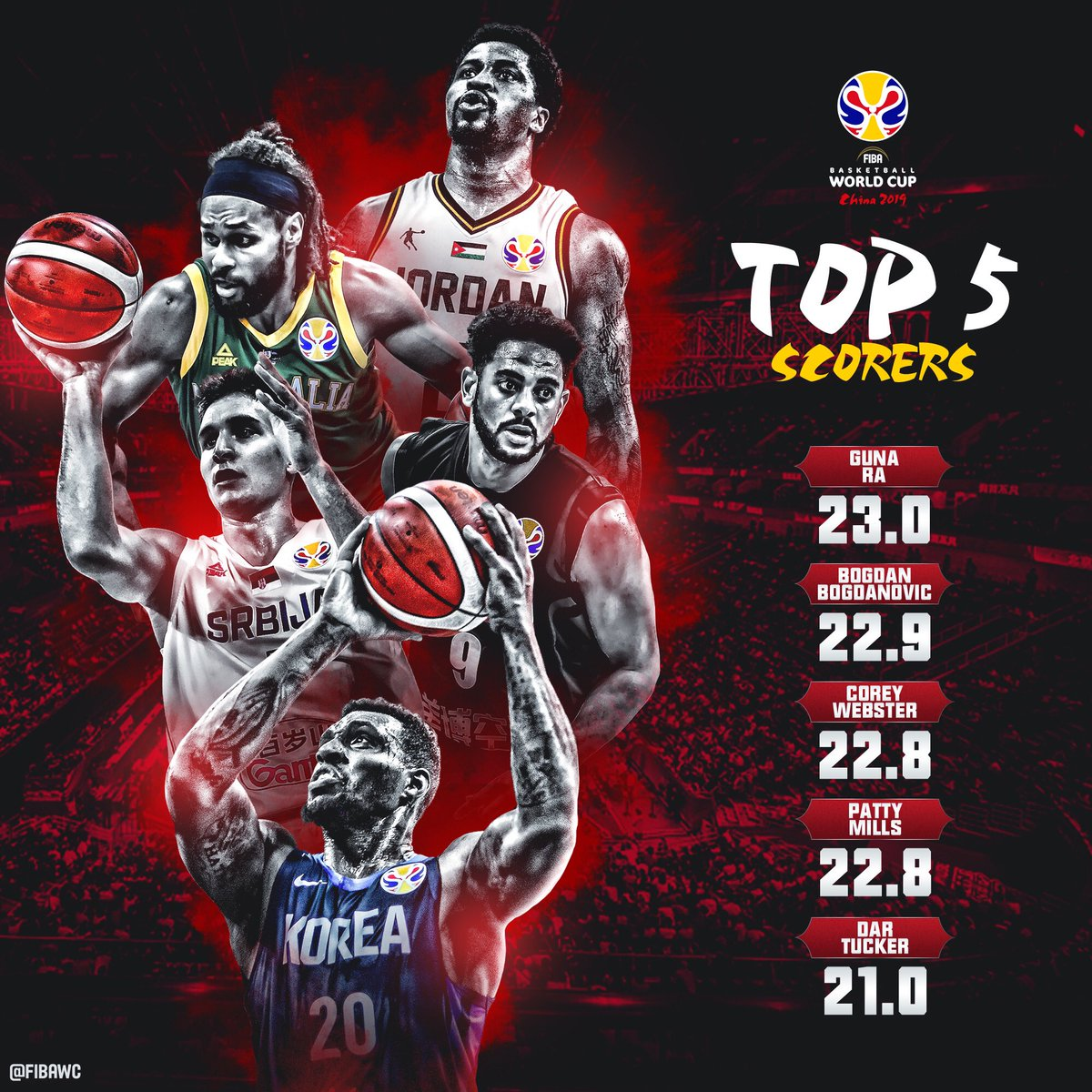 A look back at the leading scorers from this year's #FIBAWC 💪🏀🌏🏆