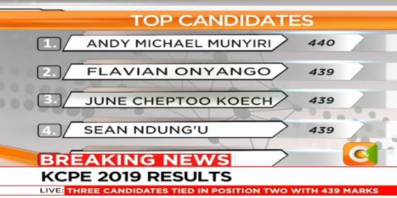Do you know any #KCPE2019 candidate(s) who scored 400 marks and above? Tweet their name and marks to @citizentvkenya or  SMS 22422 <br>http://pic.twitter.com/f189B1PHuG