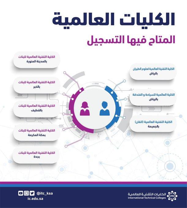 الكلية التقنية العالمية للبنات بالنماص Itc Nammas F Twitter