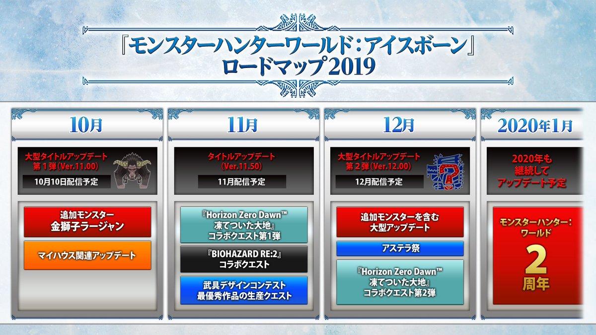 『モンスターハンターワールド:アイスボーン』2019年ロードマップ2019年12月には、追加モンスターの登場を含む「無料大型タイトルアップデート第2弾」、「アステラ祭」、『Horizon Zero Dawn™凍てついた大地』スペシャルコラボ第2弾の配信を実施予定! #MHWアイスボーン