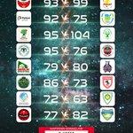 Image for the Tweet beginning: Türkiye Basketbol Ligi'nde 6. hafta