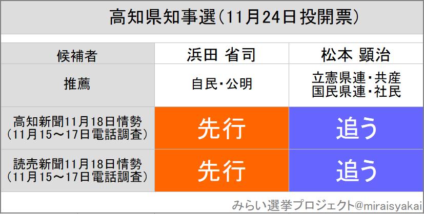 """三春充希(はる) ⭐みらい選挙プロジェクト on Twitter: """"高知県知事選 ..."""