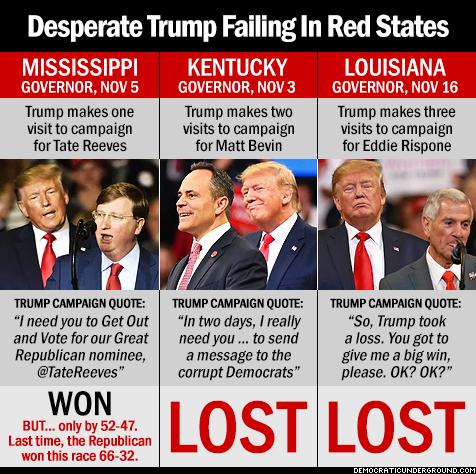 Desperate Trump failing in red states