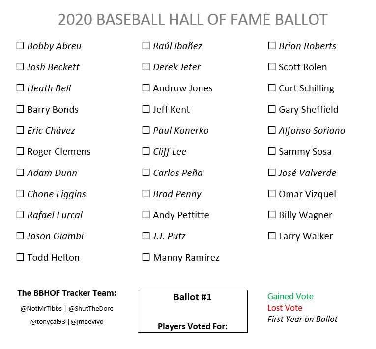 Resultado de imagen para hall of fame ballot 2020