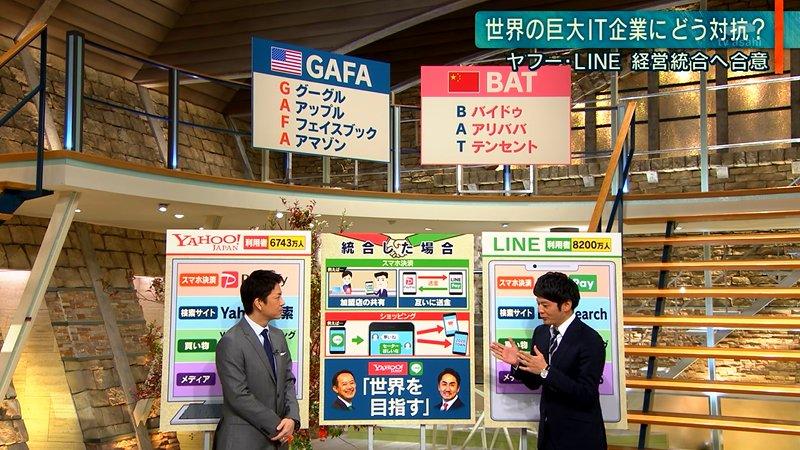 ヤフー・LINEの経営統合:世界の巨大IT企業にどう対抗?などと言っているけど、そもそもヤフーもLINEも日本の企業ではない #報道ステーション