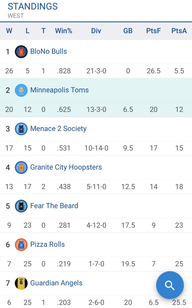 Updated Standings: #Toms climb to 4th in playoff standings and remain 2nd in the West. #GoToms