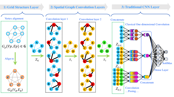 test Twitter Media - Graph Classification Repository — a collection of graph classification methods, covering embedding, #DeepLearning, graph kernel and factorization papers with implementations: https://t.co/NXeuEyu59l by @benrozemberczki ————— #BigData #LinkedData #DataScience #AI #MachineLearning https://t.co/WDAq4SiOvQ