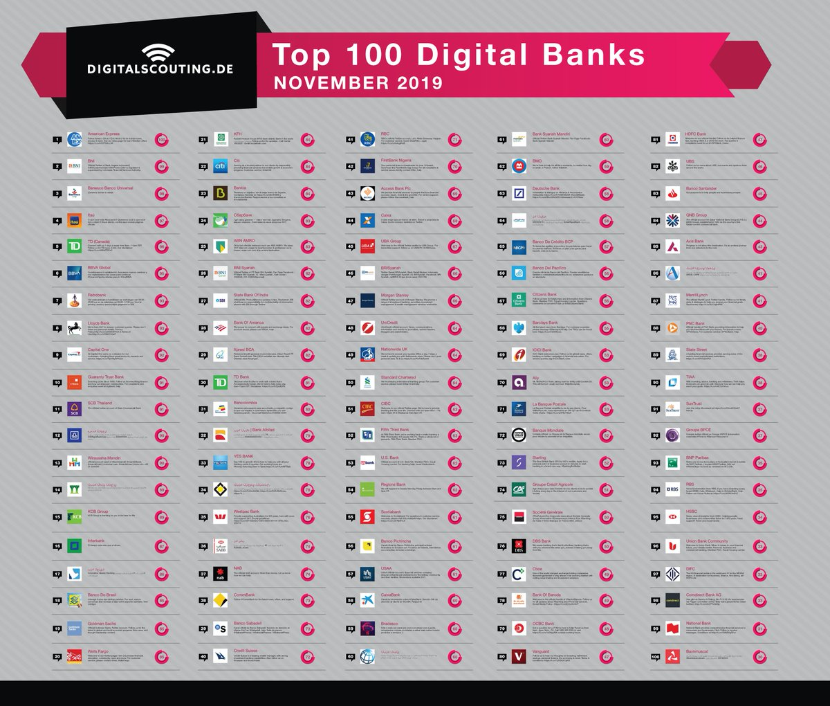 """RT stratorob """"Here our overview of the top 100 digital banks. Congrats to all. https://snip.ly/alxcv7 hdfc_bank ubs bancosantander qnbgroup axisbank anb_bank merrilllynch pncbank statestreet tiaa #fintech #AI #Cloud #VRTeam """" Thanks for this."""
