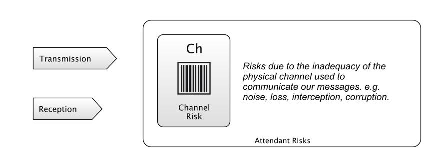 """Communication Channel Risk""  #SoftwareTesting #riskFirst (18/11/19)- from  https:// riskfirst.org/Communication- Risk  … <br>http://pic.twitter.com/UHIsAp1d7P"