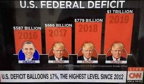 To: GOPDon't Forget Trump Has Gotten America It's Largest Deficit, Too.