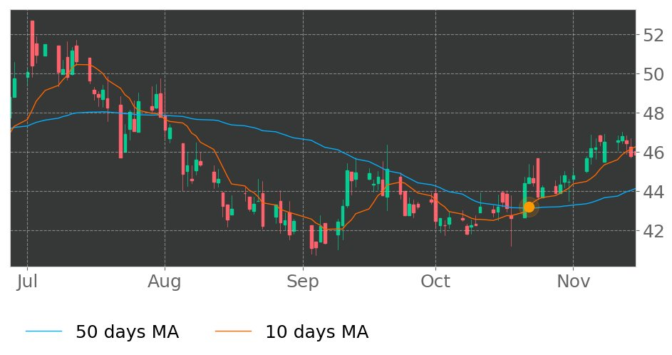 $RBCAA's 10-day Moving Average crossed above its 50-day Moving Average on October 22, 2019. View odds for this and other indicators: https://tickeron.com/go/929494 #RepublicBan #stockmarket #stock #technicalanalysis #money #trading #investing #daytrading #news #today