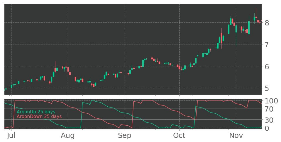$CMRE's Aroon indicator drops into Downtrend on November 15, 2019. View odds for this and other indicators: https://tickeron.com/go/929493 #Costamare #stockmarket #stock #technicalanalysis #money #trading #investing #daytrading #news #today